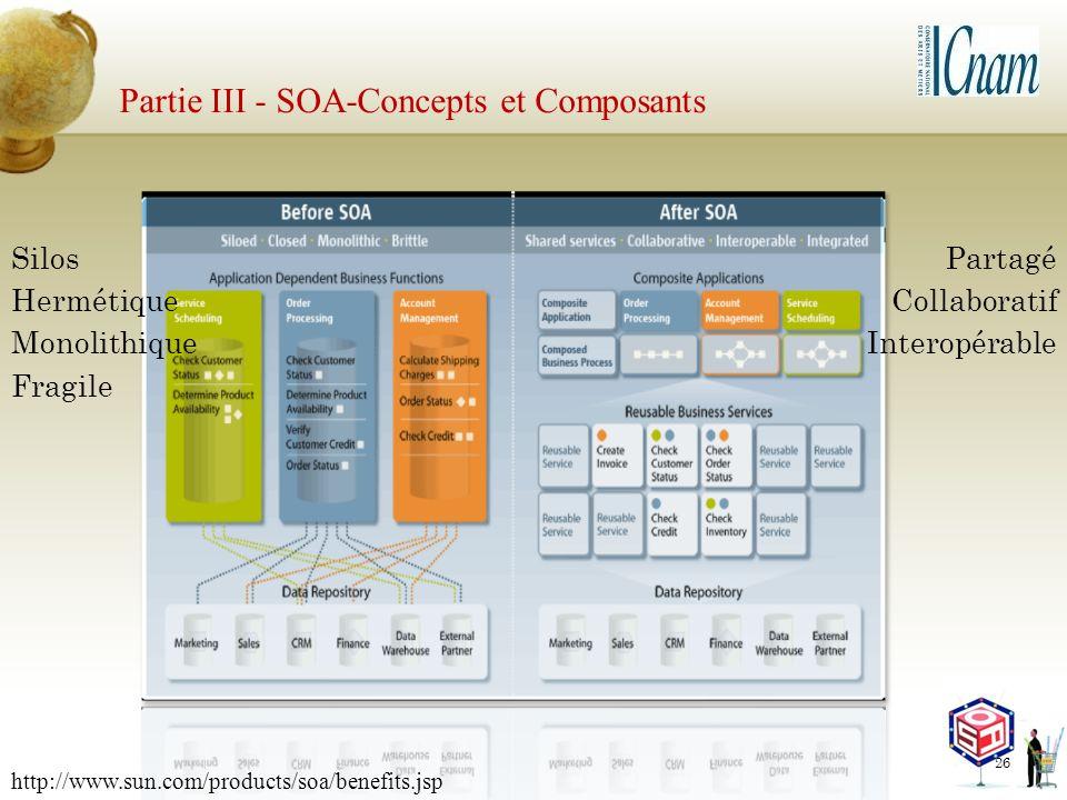 Partie III - SOA-Concepts et Composants Silos Hermétique Monolithique Fragile Partagé Collaboratif Interopérable 26 http://www.sun.com/products/soa/be