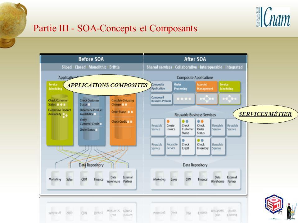 Partie III - SOA-Concepts et Composants 27 SERVICES MÉTIER APPLICATIONS COMPOSITES
