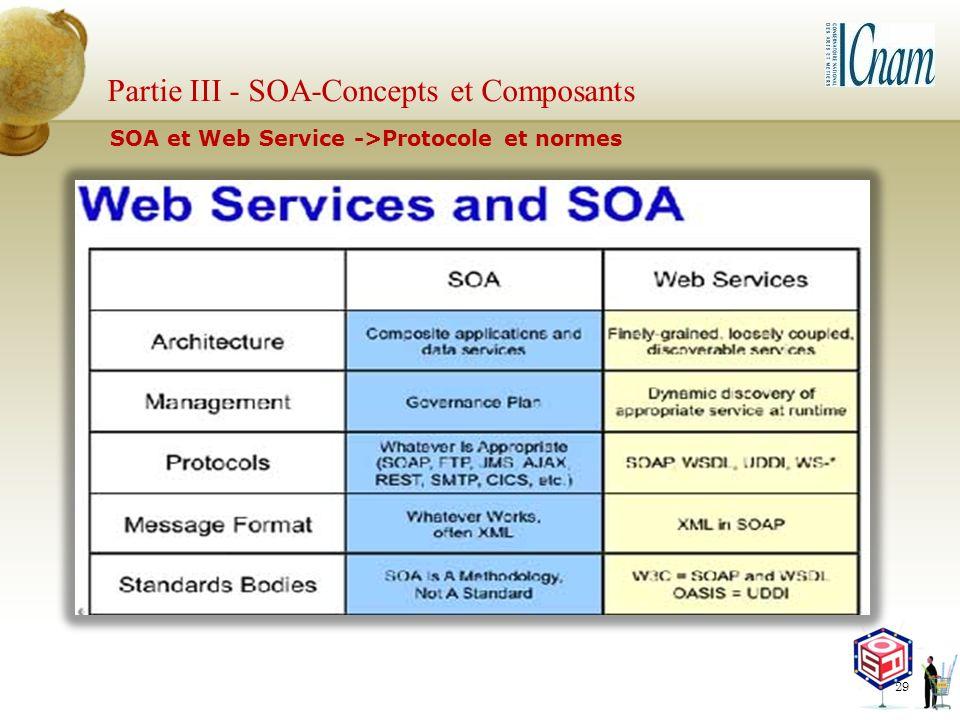 Partie III - SOA-Concepts et Composants 29 SOA et Web Service ->Protocole et normes