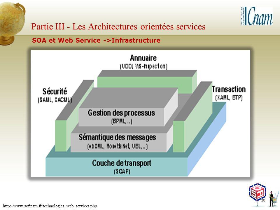 Partie III - Les Architectures orientées services 30 SOA et Web Service ->Infrastructure http://www.softeam.fr/technologies_web_services.php