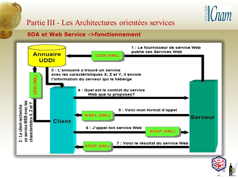 Partie III - Les Architectures orientées services 32 SOA et Web Service ->fonctionnement
