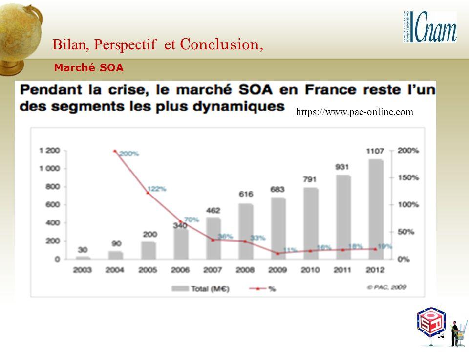 Bilan, Perspectif et Conclusion, 34 Marché SOA https://www.pac-online.com