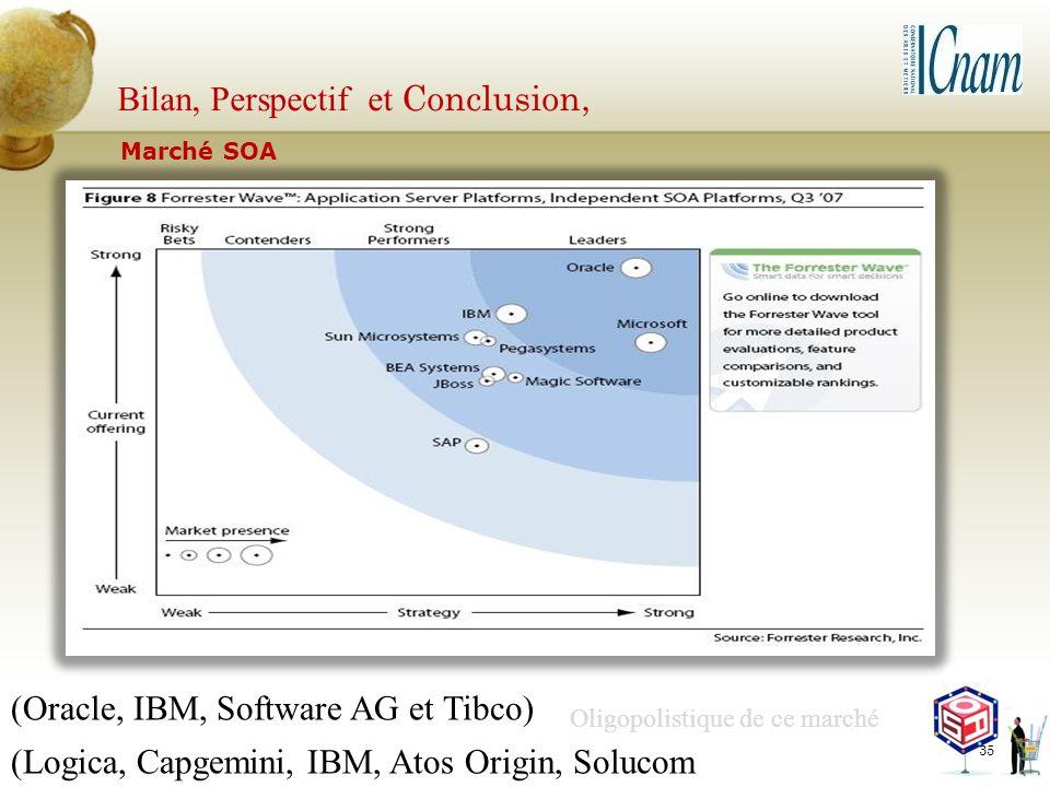 35 (Oracle, IBM, Software AG et Tibco) (Logica, Capgemini, IBM, Atos Origin, Solucom Oligopolistique de ce marché Bilan, Perspectif et Conclusion, Mar