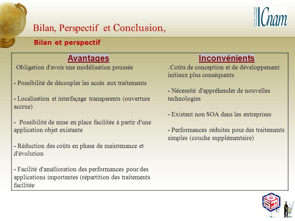 Bilan, Perspectif et Conclusion, 37 Bilan et perspectif AvantagesInconvénients - Obligation d'avoir une modélisation poussée - Possibilité de découple