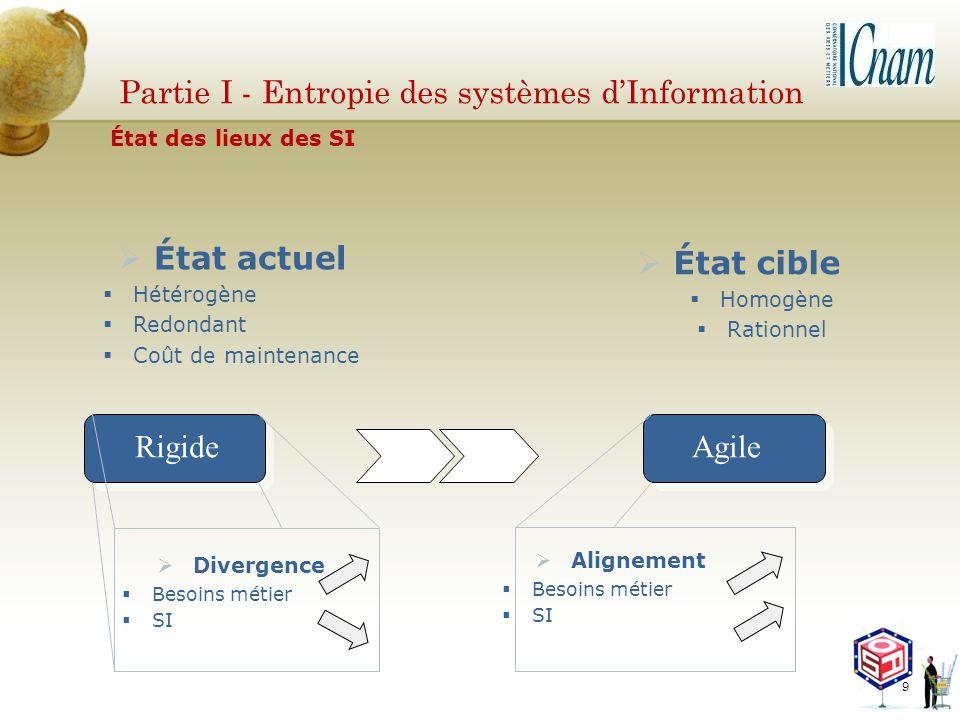 Partie I - Entropie des systèmes dInformation Rigide État cible Homogène Rationnel Agile Divergence Besoins métier SI Alignement Besoins métier SI Éta