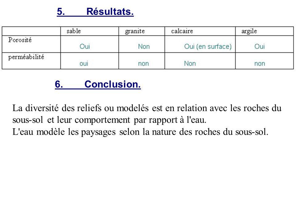 5.Résultats. 6.Conclusion. La diversité des reliefs ou modelés est en relation avec les roches du sous-sol et leur comportement par rapport à l'eau. L