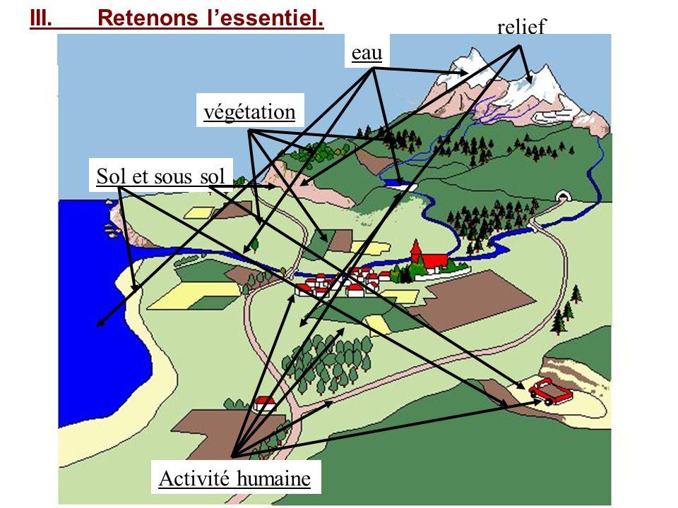 III.Retenons lessentiel. relief végétation Sol et sous sol eau Activité humaine