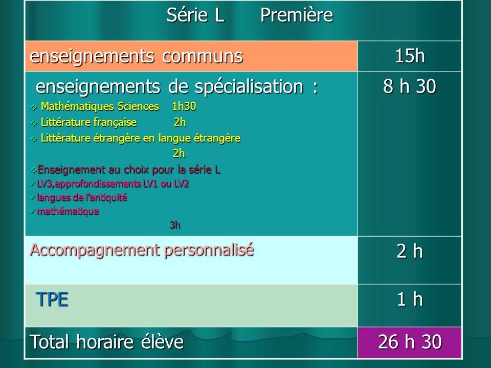 Série L Première Série L Première enseignements communs 15h enseignements de spécialisation : enseignements de spécialisation : Mathématiques Sciences 1h30 Mathématiques Sciences 1h30 Littérature française 2h Littérature française 2h Littérature étrangère en langue étrangère Littérature étrangère en langue étrangère 2h 2h Enseignement au choix pour la série L Enseignement au choix pour la série L LV3,approfondissements LV1 ou LV2 LV3,approfondissements LV1 ou LV2 langues de lantiquité langues de lantiquité mathématique mathématique 3h 3h 8 h 30 Accompagnement personnalisé 2 h TPE TPE 1 h Total horaire élève 26 h 30