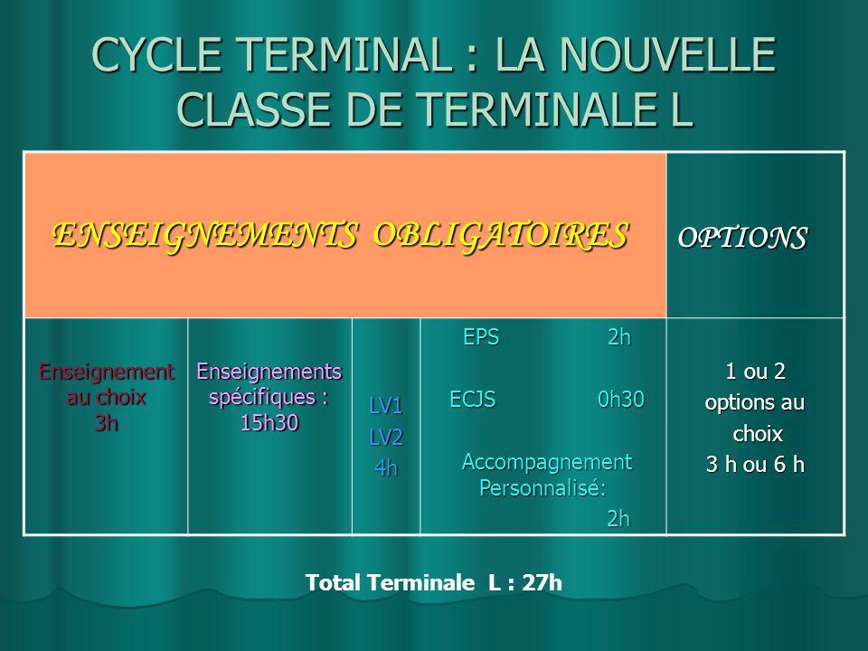CYCLE TERMINAL : LA NOUVELLE CLASSE DE TERMINALE L ENSEIGNEMENTS OBLIGATOIRES ENSEIGNEMENTS OBLIGATOIRESOPTIONS Enseignement au choix 3h Enseignements spécifiques : 15h30 LV1LV24h EPS 2h EPS 2h ECJS 0h30 ECJS 0h30 Accompagnement Personnalisé: Accompagnement Personnalisé: 2h 2h 1 ou 2 options au choix choix 3 h ou 6 h Total Terminale L : 27h