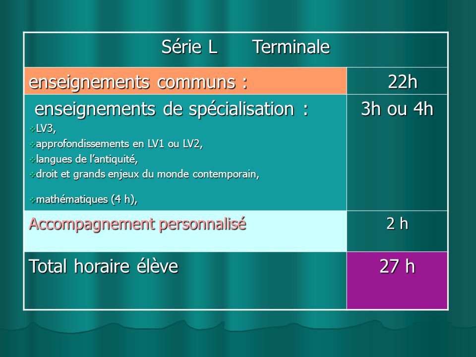Série L Terminale Série L Terminale enseignements communs : 22h 22h enseignements de spécialisation : enseignements de spécialisation : LV3, LV3, approfondissements en LV1 ou LV2, approfondissements en LV1 ou LV2, langues de lantiquité, langues de lantiquité, droit et grands enjeux du monde contemporain, droit et grands enjeux du monde contemporain, mathématiques (4 h), mathématiques (4 h), 3h ou 4h Accompagnement personnalisé 2 h Total horaire élève 27 h