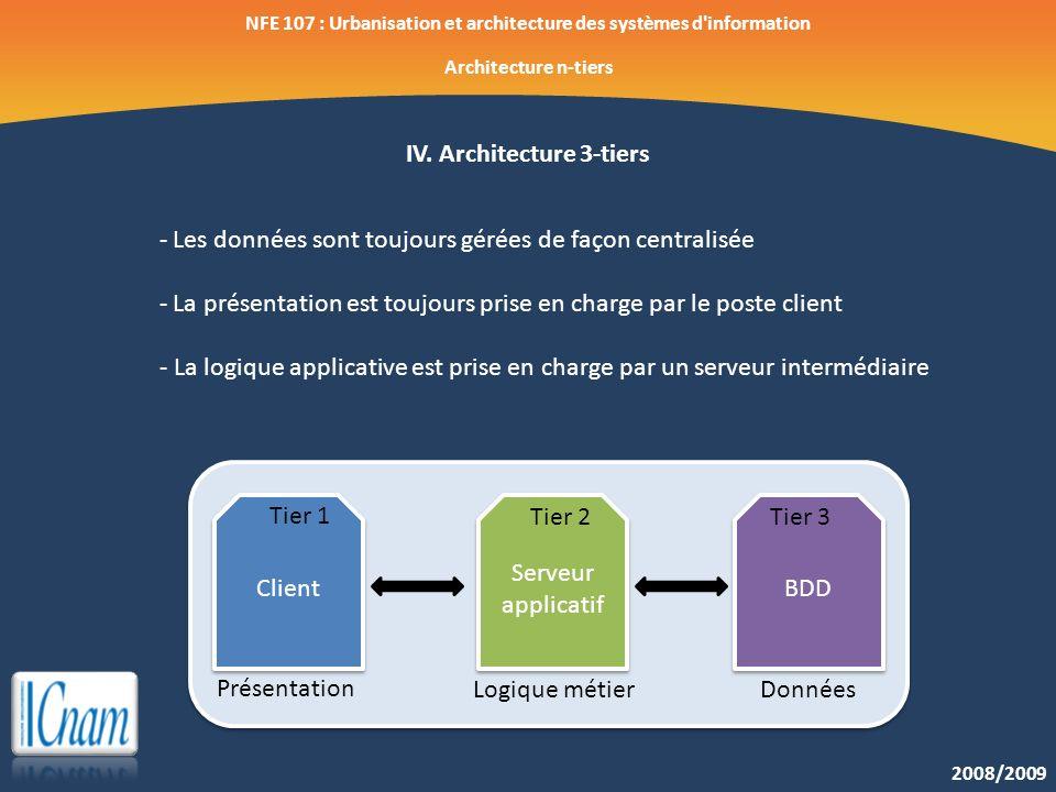 2008/2009 NFE 107 : Urbanisation et architecture des systèmes d'information Architecture n-tiers IV. Architecture 3-tiers - Les données sont toujours