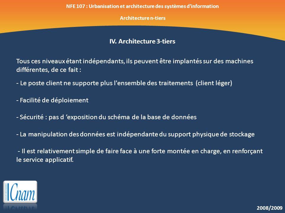 2008/2009 NFE 107 : Urbanisation et architecture des systèmes d'information Architecture n-tiers IV. Architecture 3-tiers Tous ces niveaux étant indép