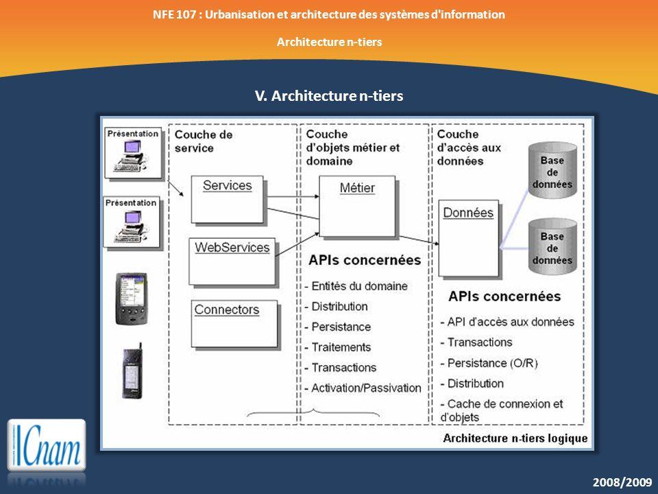 2008/2009 NFE 107 : Urbanisation et architecture des systèmes d'information Architecture n-tiers V. Architecture n-tiers
