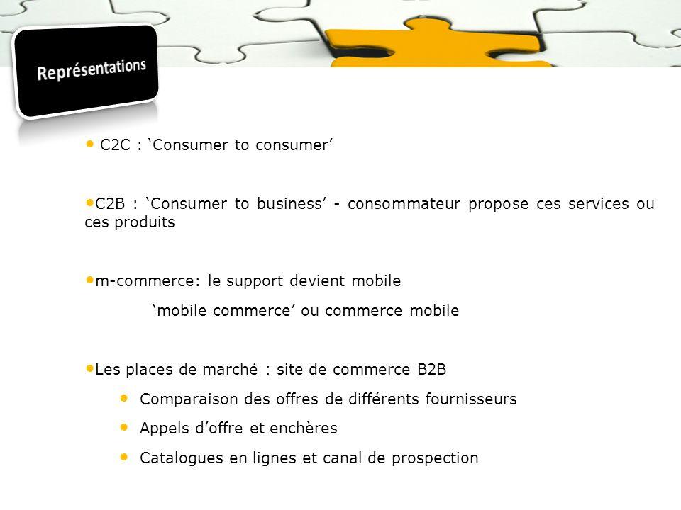 C2C : Consumer to consumer C2B : Consumer to business - consommateur propose ces services ou ces produits m-commerce: le support devient mobile mobile