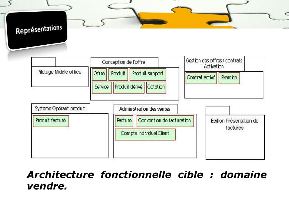 Architecture fonctionnelle cible : domaine vendre.