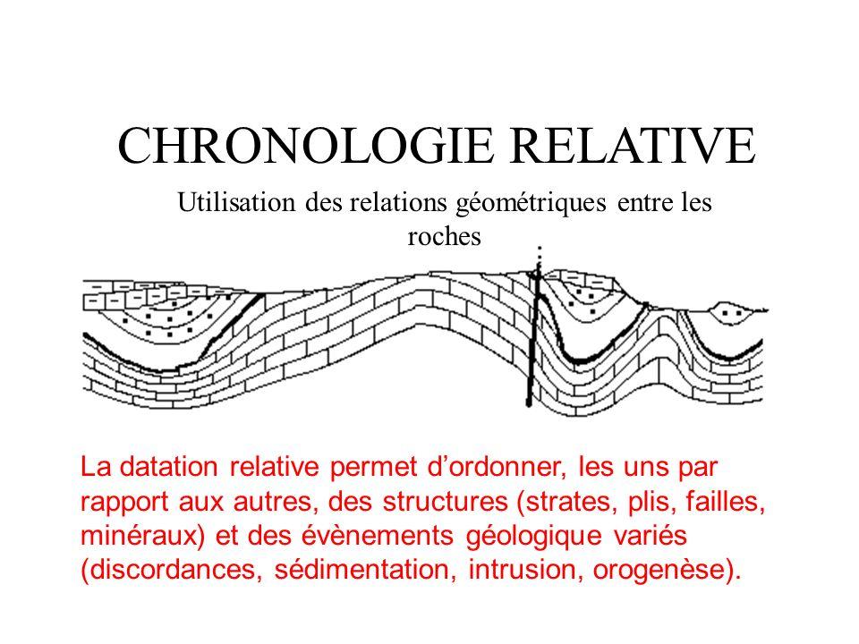 CHRONOLOGIE RELATIVE Utilisation des relations géométriques entre les roches La datation relative permet dordonner, les uns par rapport aux autres, de