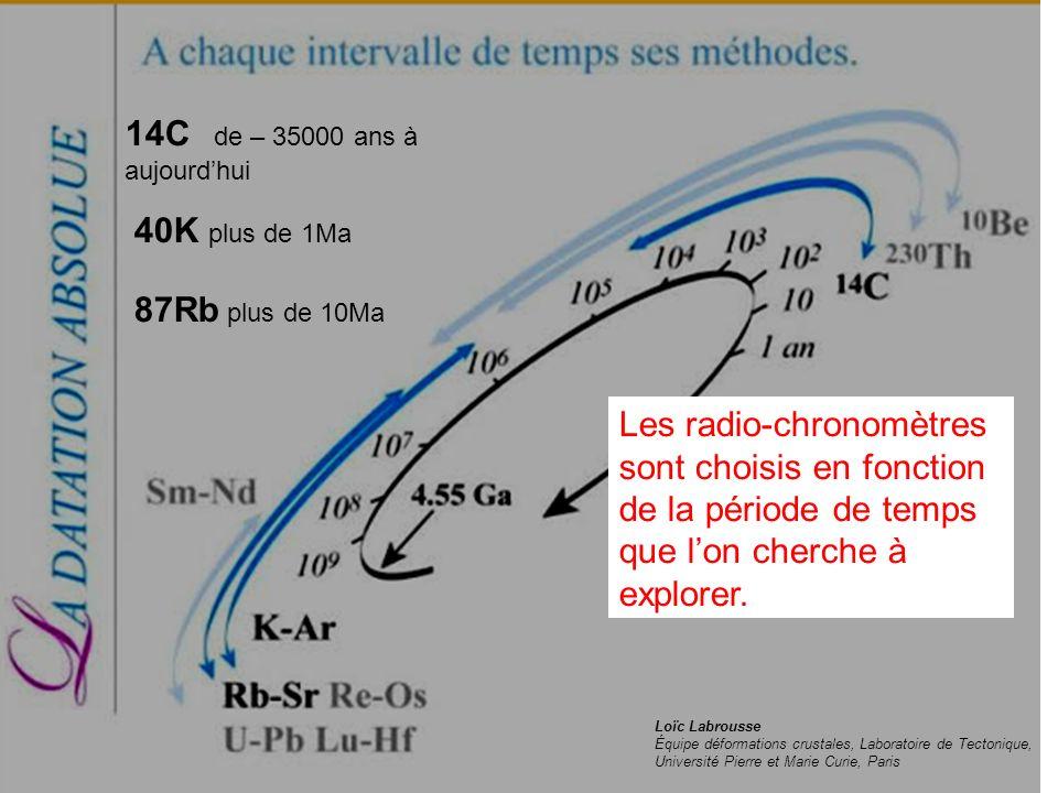 Loïc Labrousse Équipe déformations crustales, Laboratoire de Tectonique, Université Pierre et Marie Curie, Paris 14C de – 35000 ans à aujourdhui 40K p