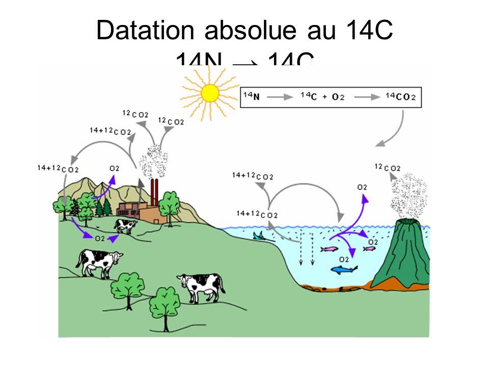Datation absolue au 14C 14N 14C