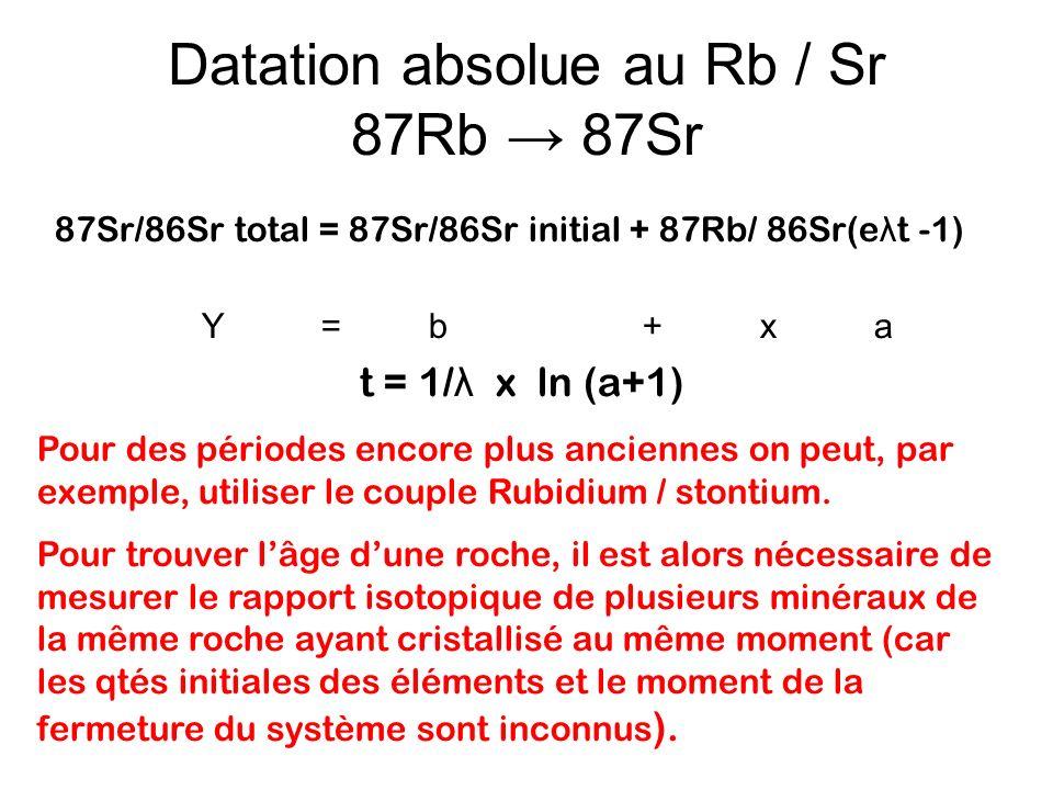 Datation absolue au Rb / Sr 87Rb 87Sr 87Sr/86Sr total = 87Sr/86Sr initial + 87Rb/ 86Sr(e λ t -1) Y = b + x a Pour des périodes encore plus anciennes o