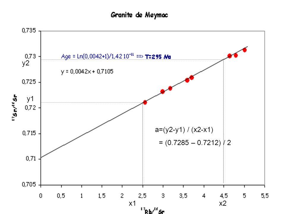 a=(y2-y1) / (x2-x1) = (0.7285 – 0.7212) / 2 y2 y1 x1x2