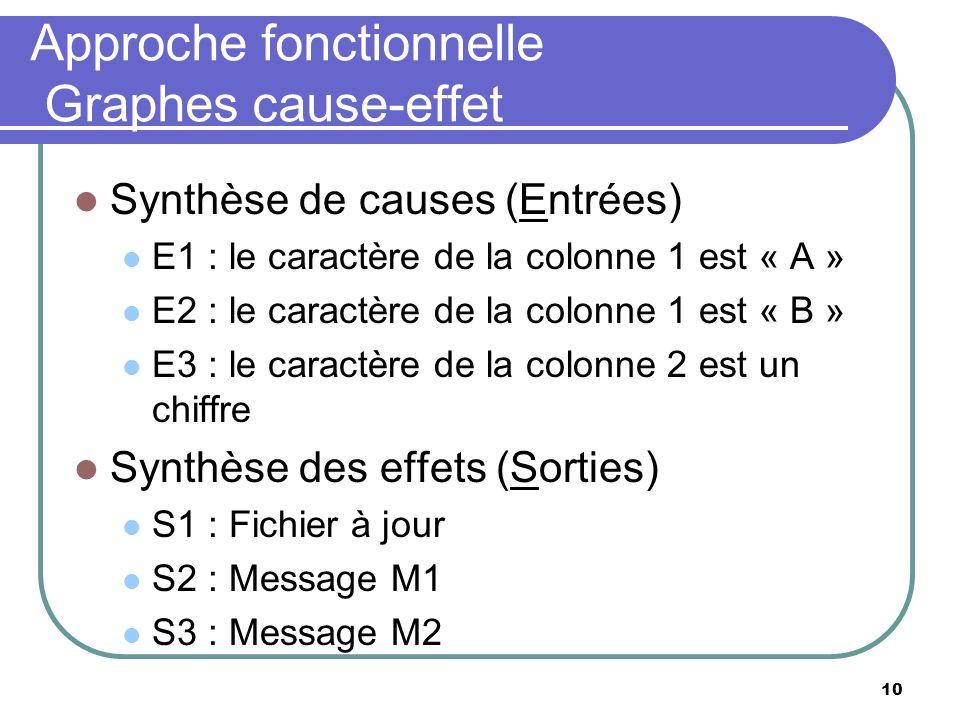 10 Approche fonctionnelle Graphes cause-effet Synthèse de causes (Entrées) E1 : le caractère de la colonne 1 est « A » E2 : le caractère de la colonne