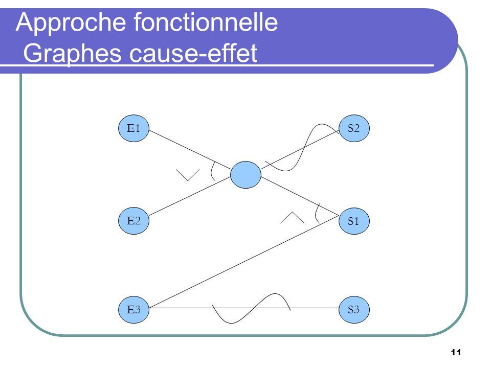 11 Approche fonctionnelle Graphes cause-effet E1 E2 S2 S1 E3S3