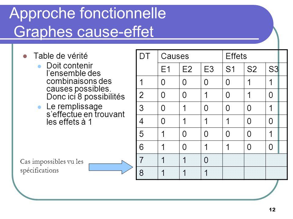 12 Approche fonctionnelle Graphes cause-effet Table de vérité Doit contenir lensemble des combinaisons des causes possibles. Donc ici 8 possibilités L