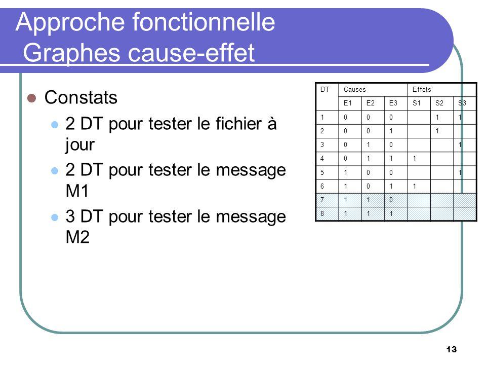 13 Approche fonctionnelle Graphes cause-effet Constats 2 DT pour tester le fichier à jour 2 DT pour tester le message M1 3 DT pour tester le message M