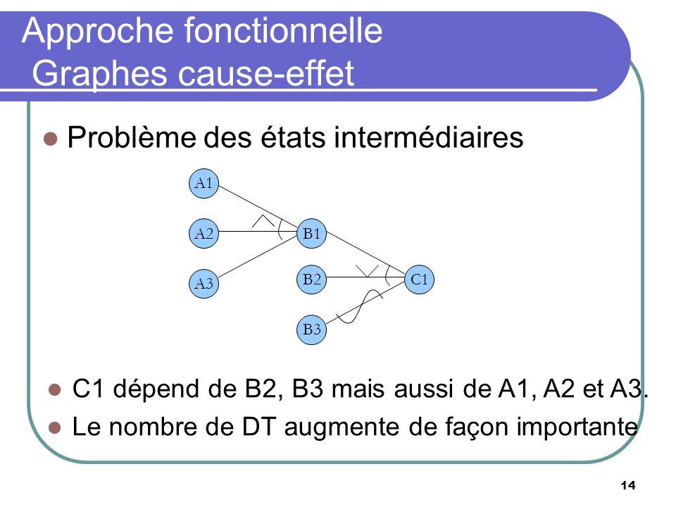 14 Approche fonctionnelle Graphes cause-effet Problème des états intermédiaires C1 B3 B2 A1 B1 A3 A2 C1 dépend de B2, B3 mais aussi de A1, A2 et A3. L