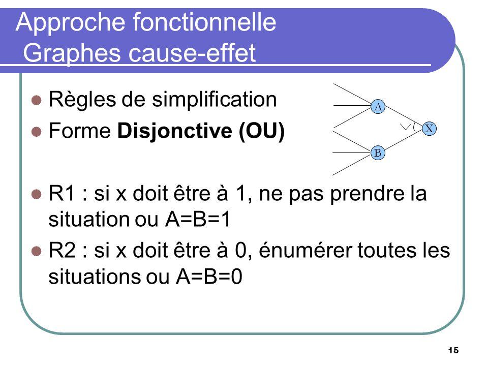 15 Approche fonctionnelle Graphes cause-effet Règles de simplification Forme Disjonctive (OU) R1 : si x doit être à 1, ne pas prendre la situation ou