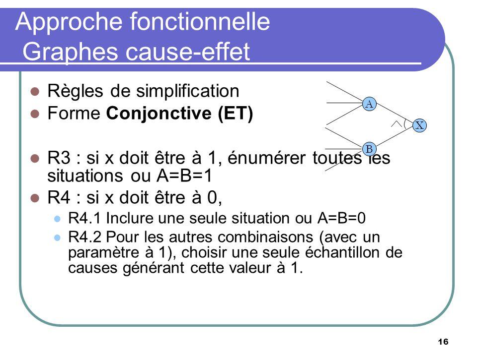 16 Approche fonctionnelle Graphes cause-effet Règles de simplification Forme Conjonctive (ET) R3 : si x doit être à 1, énumérer toutes les situations