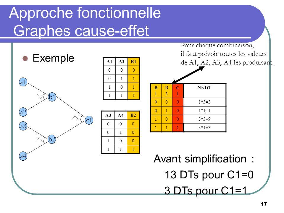 17 Approche fonctionnelle Graphes cause-effet Exemple A1A2B1 000 011 101 111 c1 b2 a1 b1 a2 a3 a4 Avant simplification : 13 DTs pour C1=0 3 DTs pour C