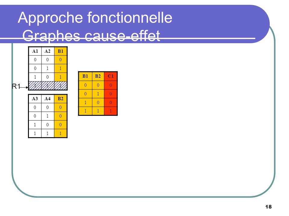 18 Approche fonctionnelle Graphes cause-effet A1A2B1 000 011 101 111 B2C1 000 010 100 111 A3A4B2 000 010 100 111 R1