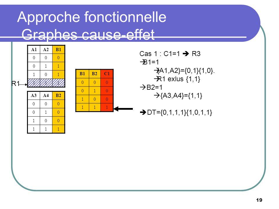 19 Approche fonctionnelle Graphes cause-effet A1A2B1 000 011 101 111 B2C1 000 010 100 111 A3A4B2 000 010 100 111 R1 Cas 1 : C1=1 R3 B1=1 {A1,A2}={0,1}