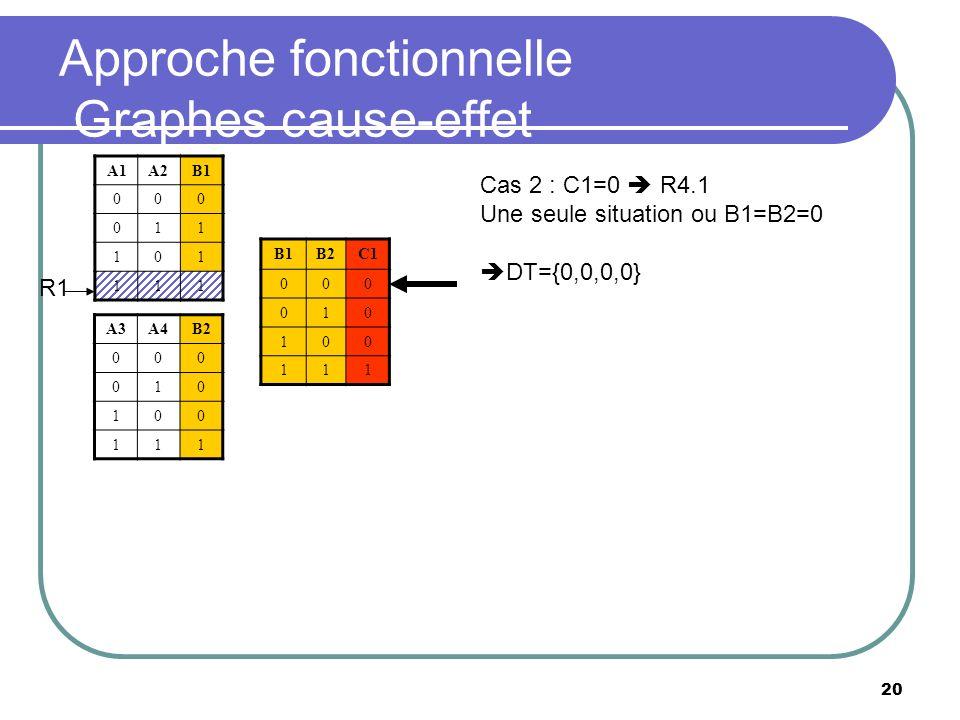20 Approche fonctionnelle Graphes cause-effet A1A2B1 000 011 101 111 B2C1 000 010 100 111 A3A4B2 000 010 100 111 R1 Cas 2 : C1=0 R4.1 Une seule situat