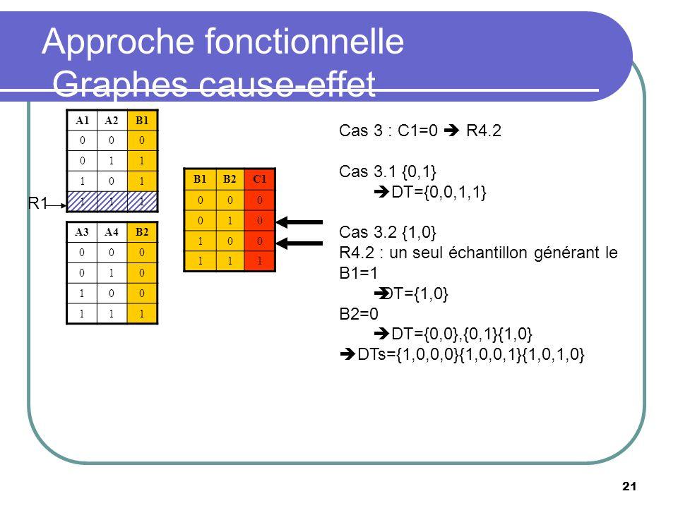 21 Approche fonctionnelle Graphes cause-effet A1A2B1 000 011 101 111 B2C1 000 010 100 111 A3A4B2 000 010 100 111 R1 Cas 3 : C1=0 R4.2 Cas 3.1 {0,1} DT