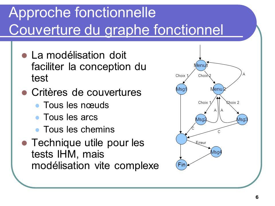 6 Approche fonctionnelle Couverture du graphe fonctionnel Menu1 Msg1Menu 2 Msg2Msg3 Fin Msg4 Choix 1Choix 2 A Choix 1Choix 2 AA C C Erreur La modélisa