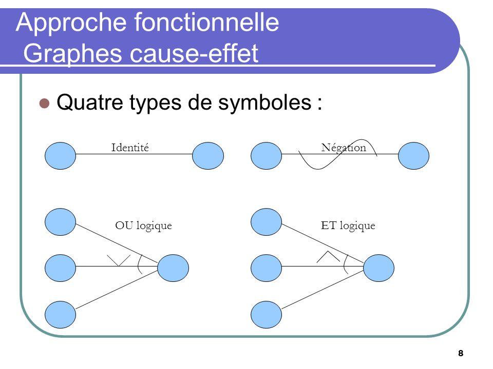 8 Approche fonctionnelle Graphes cause-effet Quatre types de symboles : IdentitéNégation OU logique ET logique