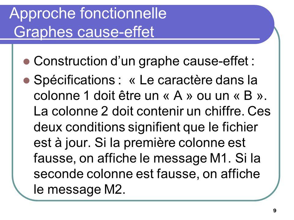 9 Approche fonctionnelle Graphes cause-effet Construction dun graphe cause-effet : Spécifications : « Le caractère dans la colonne 1 doit être un « A