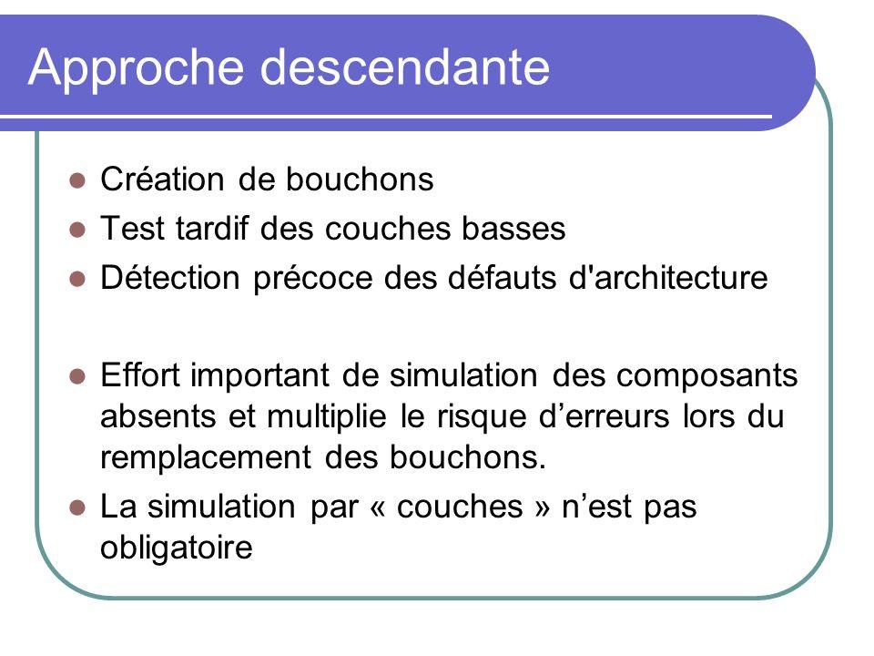 Approche descendante Création de bouchons Test tardif des couches basses Détection précoce des défauts d'architecture Effort important de simulation d