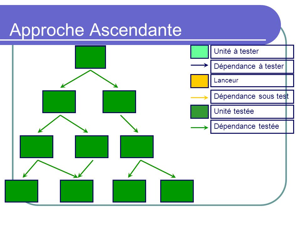 Approche Ascendante Unité à testerDépendance à tester Lanceur Unité testéeDépendance sous testDépendance testée