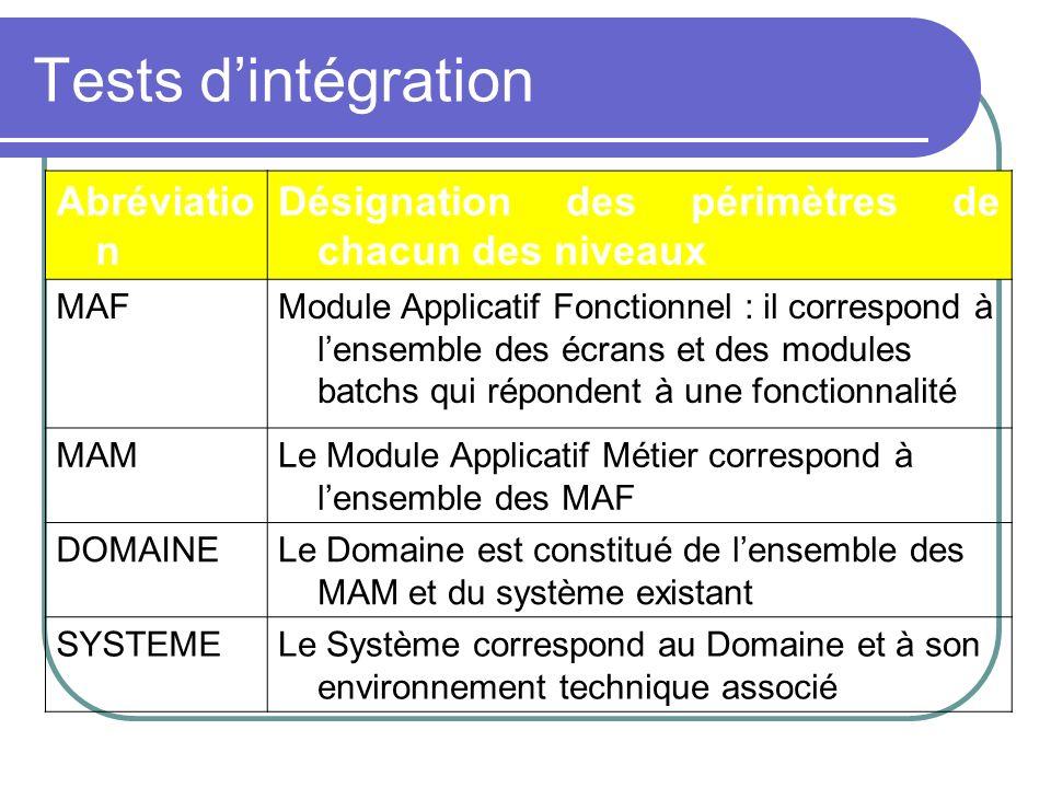 Tests dintégration Abréviatio n Désignation des périmètres de chacun des niveaux MAFModule Applicatif Fonctionnel : il correspond à lensemble des écra