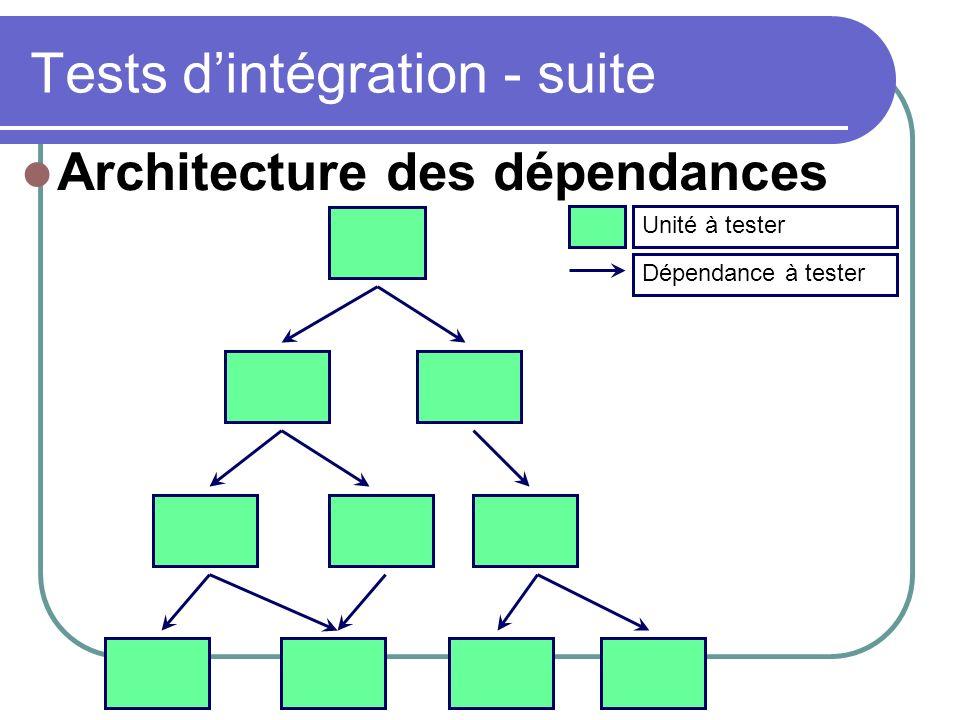 Tests dintégration - suite Unité à testerDépendance à tester Architecture des dépendances