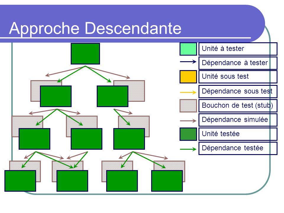 Approche Descendante Unité à testerDépendance à tester Dépendance sous test Unité sous test Bouchon de test (stub) Dépendance simulée Unité testée Dép