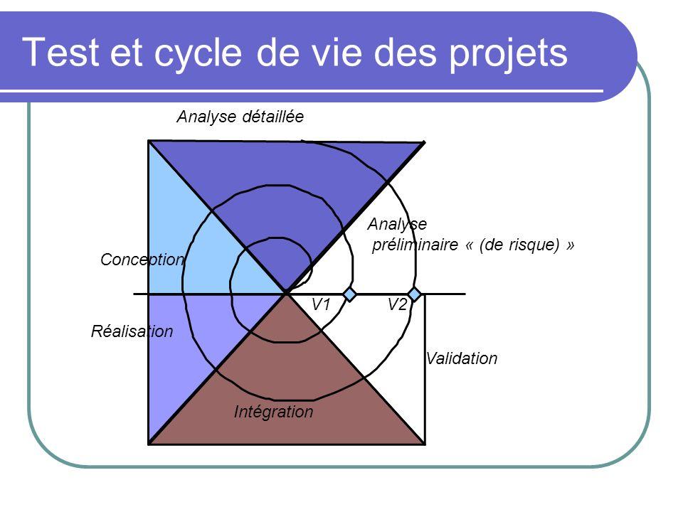 Intégration Réalisation Conception Analyse détaillée Analyse préliminaire « (de risque) » V1V2 Validation