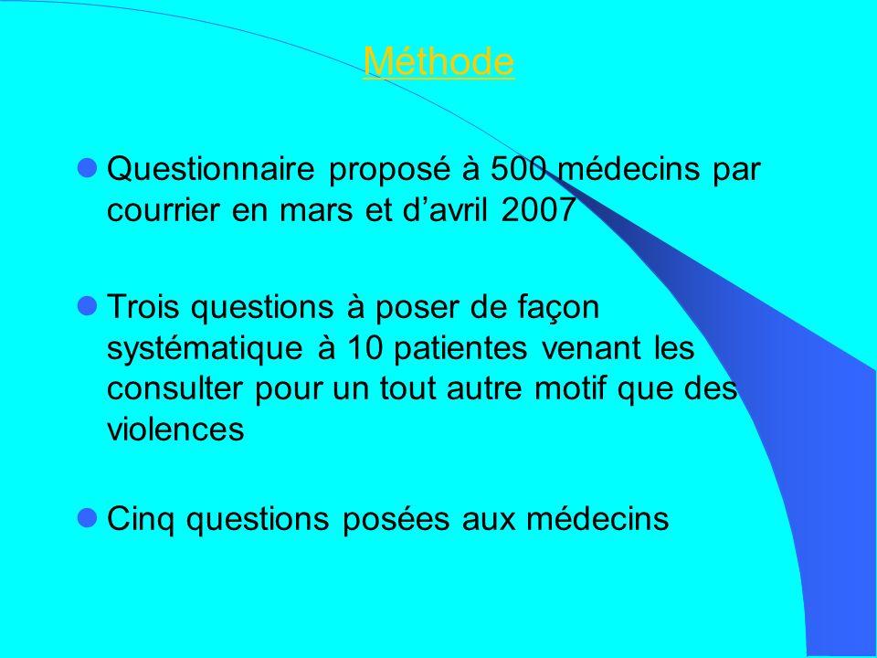 Méthode Questionnaire proposé à 500 médecins par courrier en mars et davril 2007 Trois questions à poser de façon systématique à 10 patientes venant les consulter pour un tout autre motif que des violences Cinq questions posées aux médecins