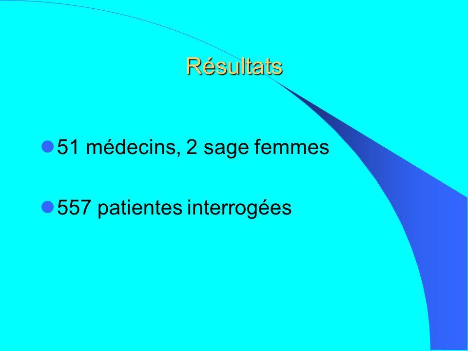 Résultats 51 médecins, 2 sage femmes 557 patientes interrogées