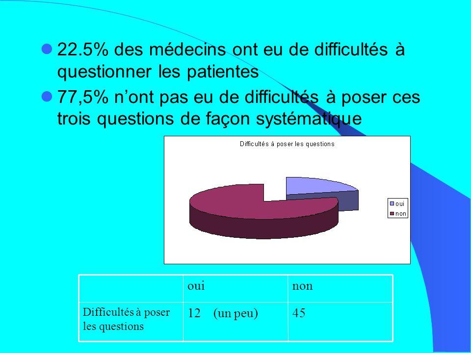 22.5% des médecins ont eu de difficultés à questionner les patientes 77,5% nont pas eu de difficultés à poser ces trois questions de façon systématique ouinon Difficultés à poser les questions 12 (un peu)45