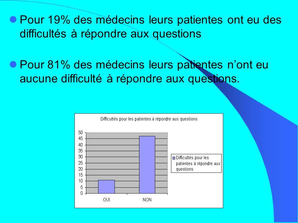 Pour 19% des médecins leurs patientes ont eu des difficultés à répondre aux questions Pour 81% des médecins leurs patientes nont eu aucune difficulté