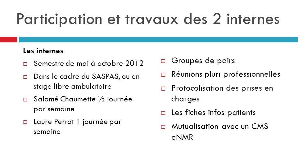 Participation et travaux des 2 internes Les internes Semestre de mai à octobre 2012 Dans le cadre du SASPAS, ou en stage libre ambulatoire Salomé Chau